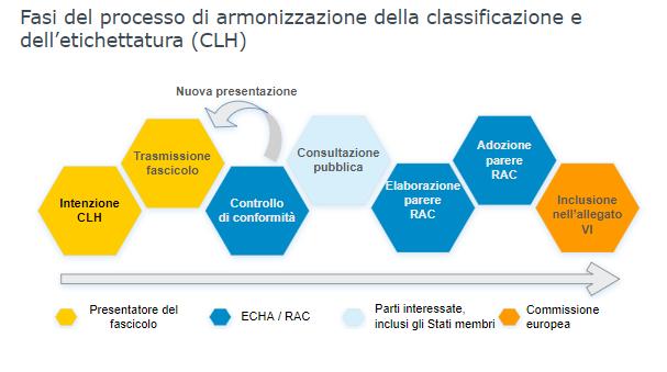 consultazioni-aperte-classificazione-armonizzata